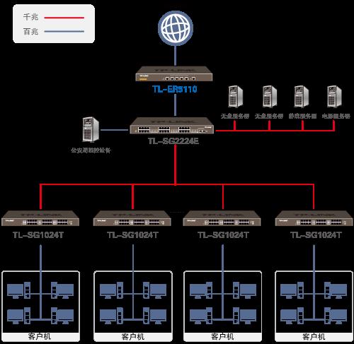 无盘网吧网络拓扑图,包括各项配置