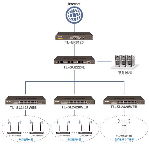 酒店网络拓扑结构