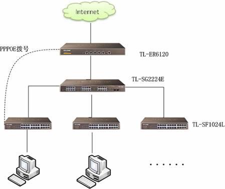 [企业路由器应用] pppoe服务器配置实例