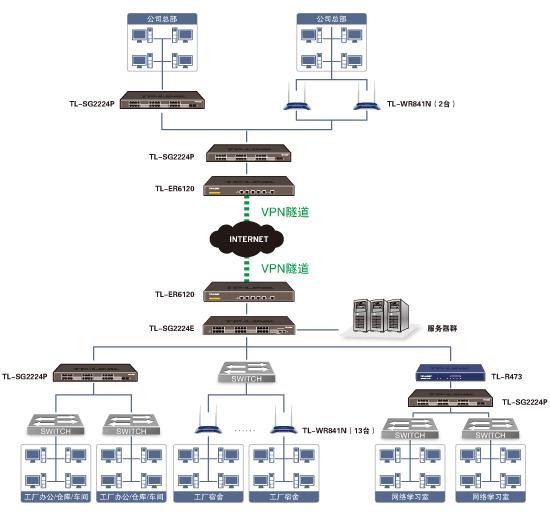 简单宿舍楼组网详细拓扑结构图