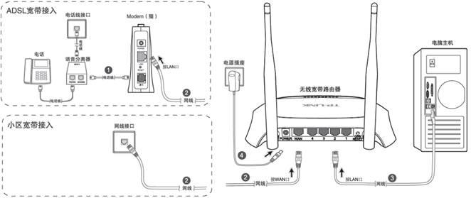 如何设置无线路由器?