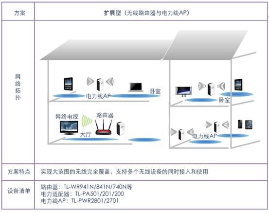 家庭路由器的安装步骤图