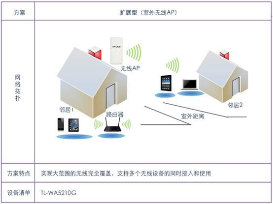 使用无线路由器wds扩展无线网络