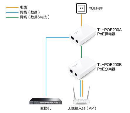 路由器,ip摄像头等网络设备供电